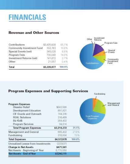 2018 foundation financials