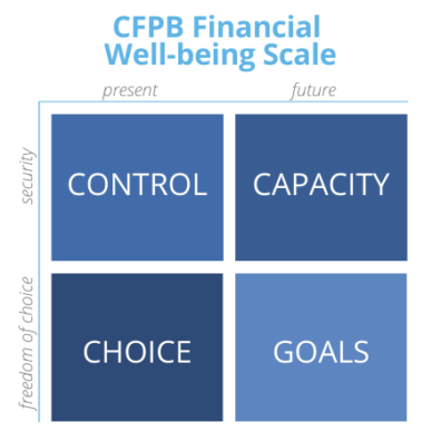 CFPB Financial Well-being Scale