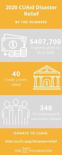 CUAid 2020 So Far Infographic