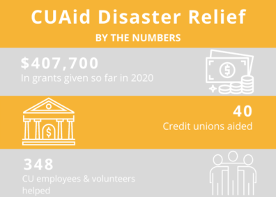 CUAid By The Numbers