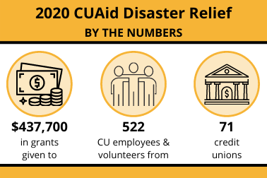 CUAid By the Numbers 2020