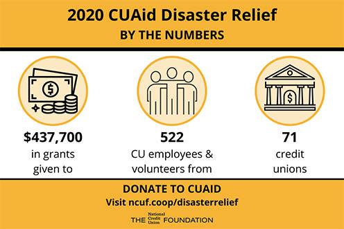 cuaid infographic