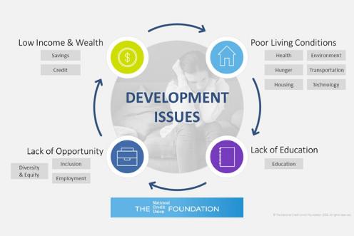 12 Development Issues