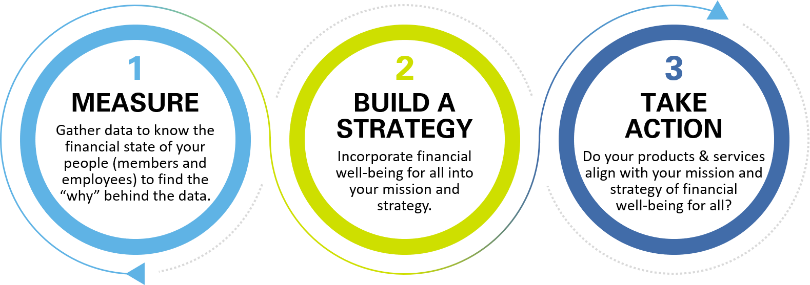 Financial Well-being Action Steps: Measure, Build a Strategy, Take Action