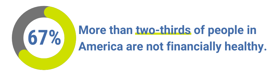 More than two-thirds of people in America and are not financially healthy.