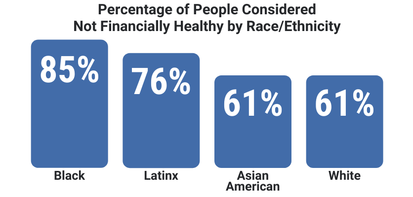Percentage of people considered not financially healthy by race/ethnicity