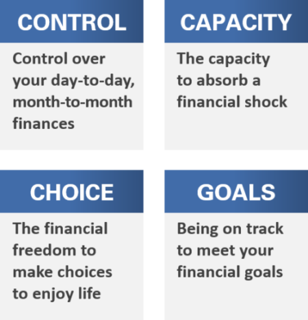 Definition of financial well-being as presented by the CFPB: Control, Capacity, Choice, and Goals