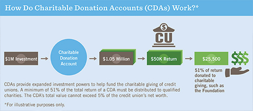 How CDAs work graphic