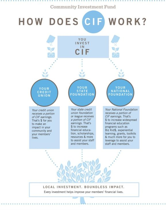 How does CIF work graphic