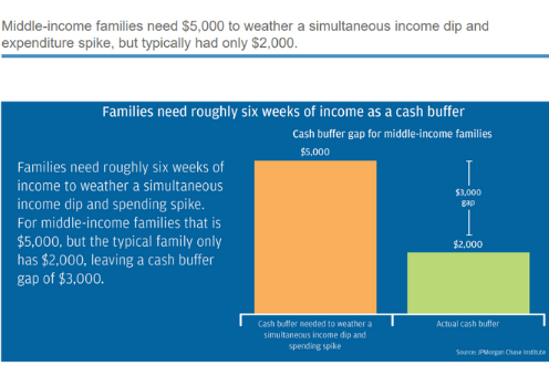 Middle income families need six weeks of income as a cash buffer