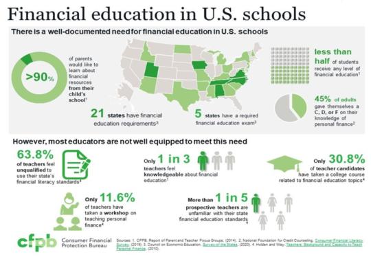 financial education in schools graphic